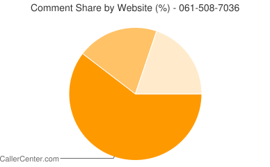 Comment Share 061-508-7036